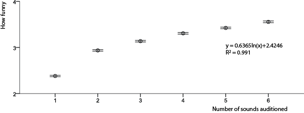 Graph of how funny vs number heard with equation for best fit line also shown