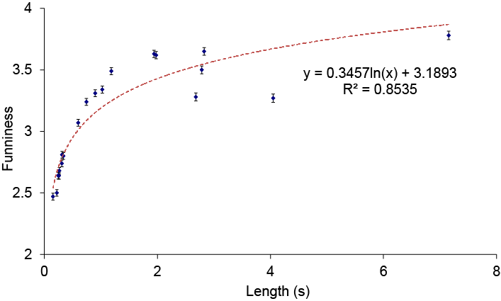 Graph of mirth vs length of whoopee cushion sound. Best fit line also shown in red.